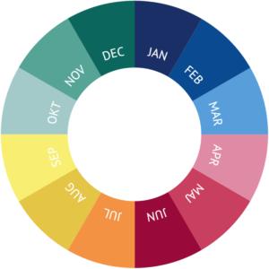 Hjul der viser 12 måneder af året